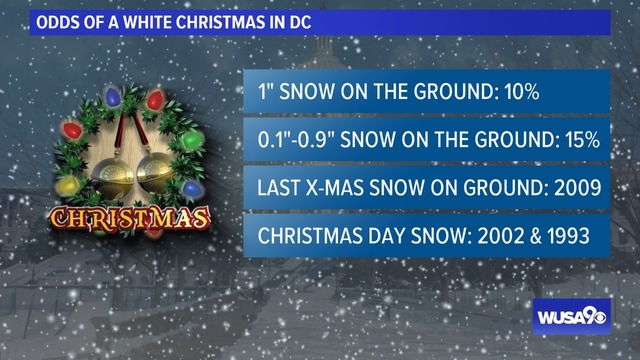 A White Christmas.Dreaming Of A White Christmas In Dc The Odds Are Not In